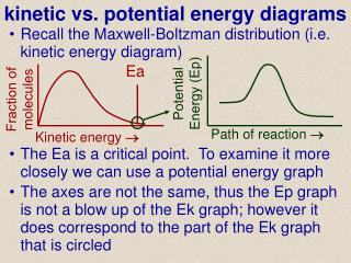 Kinetic vs. potential energy diagrams