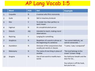 AP Lang Vocab 1:5