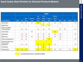 Saudi Arabia Steel Portfolio for Selected Products Markets