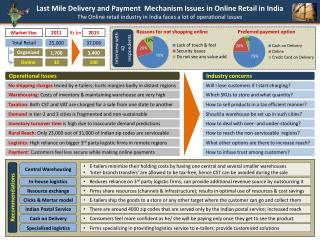 Last Mile Delivery and Payment  Mechanism Issues in Online Retail in India