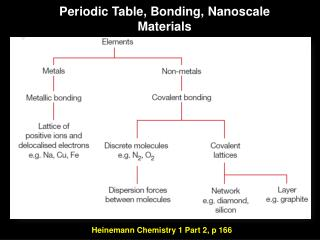 Periodic Table, Bonding,  Nanoscale  Materials