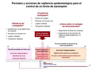 Períodos y acciones de  vigilancia epidemiológica  para  el control de un brote de sarampión