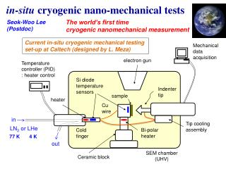 i n-situ  cryogenic  nano -mechanical tests