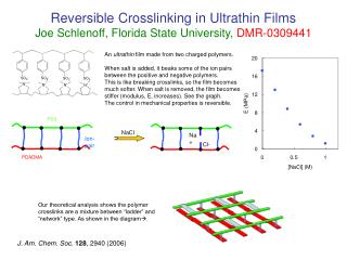 Reversible Crosslinking in Ultrathin Films Joe Schlenoff, Florida State University, DMR-0309441