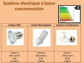 Système électrique à basse consommation