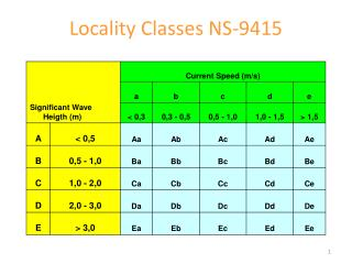 Locality Classes NS-9415