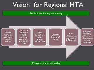 Vision  for Regional HTA