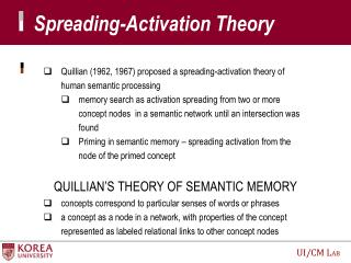 Spreading-Activation Theory