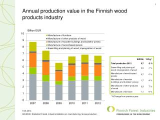 Annual production  value in the Finnish wood products industry