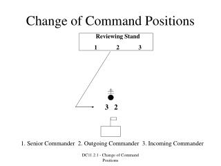 Change of Command Positions