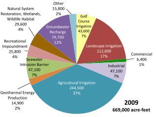 2009 669,000 acre-feet