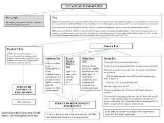 Individual Mandate (IM)