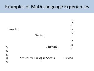 Examples of Math Language  Experiences