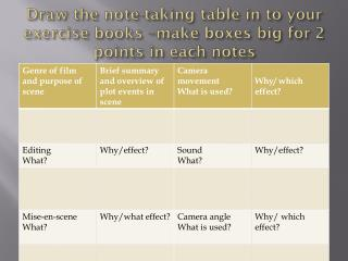 Draw the note-taking table in to your exercise books –make boxes big for 2 points in each notes