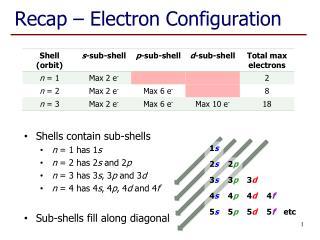 Recap – Electron Configuration