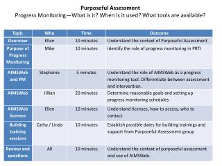 Purposeful Assessment Progress Monitoring—What is it? When is it used? What tools are available?
