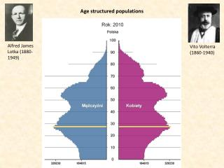 Age structured populations