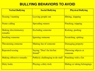 BULLYING BEHAVIORS TO AVOID