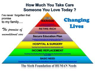 The Sixth Foundation of HUMAN Needs