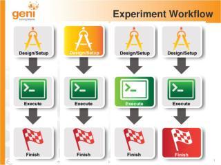 Experiment Workflow