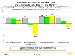 CHANGES OF  STOCK INDICES AND RATE OF RETURN ON EQUITY IN  2011