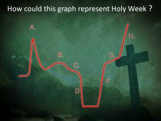 How could this graph represent Holy Week  ?