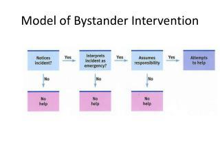 Model of Bystander Intervention