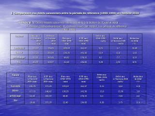 1 -Comparaison des débits saisonniers entre la période de référence (1960-1990) et l'horizon 2020