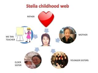 Stella childhood web
