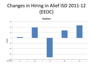 Changes in Hiring in Alief ISD 2011-12 (EEOC)