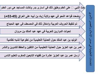 ا لخدمات التعليمية في صدر الإسلام والعصر الأموي