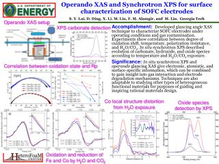 Operando XAS and Synchrotron XPS for surface characterization of SOFC electrodes