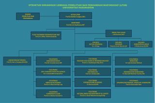 KETUA LP2M  Prof.Dr.Hafied Cangara,MSc