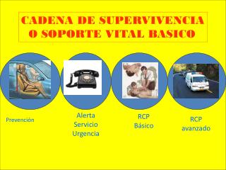 CADENA DE SUPERVIVENCIA   O SOPORTE VITAL BASICO