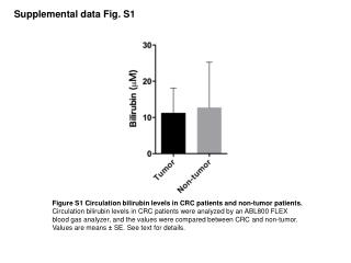 Supplemental data Fig. S1