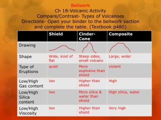 Ch 18-  Volcanic Activity