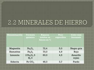 2.2 MINERALES DE HIERRO