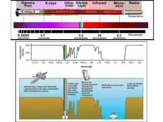 - Emissioni associate direttamente ai fenomeni osservati nella banda ottica