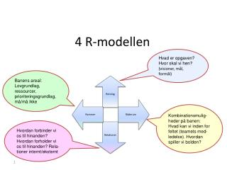 4 R-modellen