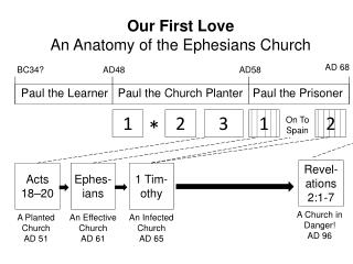 Our First Love An Anatomy of the Ephesians Church