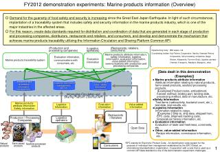 FY2012  demonstration  experiments: Marine  products information (Overview)