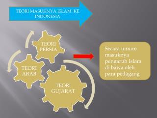 TEORI MASUKNYA ISLAM  KE INDONESIA