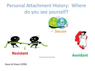 Personal Attachment History:  Where  do you see yourself?