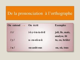 De la prononciation   à  l'orthographe