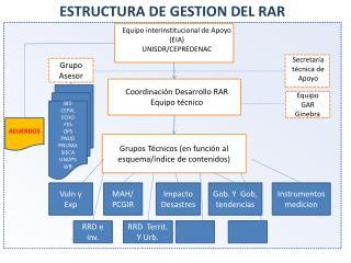 Grupos Técnicos (en función al esquema/índice de contenidos)