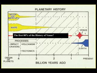 The first 80% of the History of Venus?