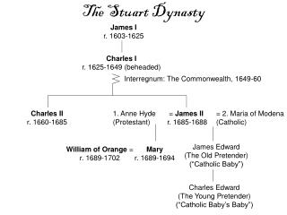 The Stuart Dynasty