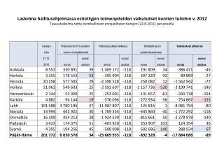 2012 verotulojen muutos suhteutettuna nykyiseen kunnallisveroprosenttiin (KAKS)
