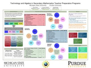 Technology and Algebra in Secondary Mathematics Teacher Preparation Programs