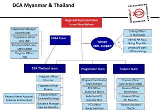 DCA Myanmar & Thailand